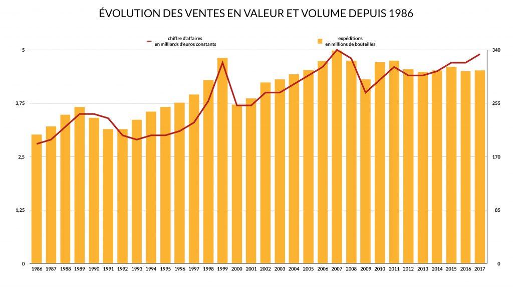 307,3 millions de bouteilles et 4,9 milliards d'euros de chiffre d'affaires