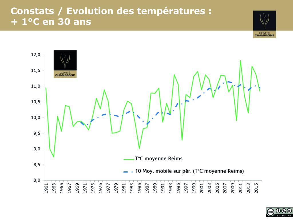 L'équation du changement climatique