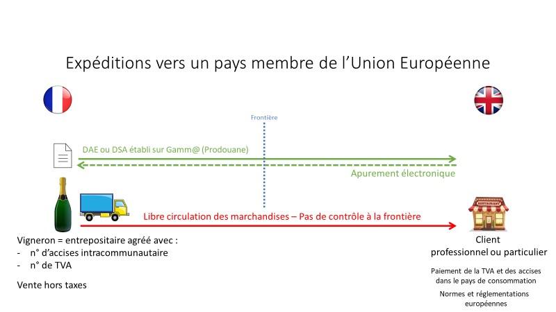 Volet 2 – Vendre dans l'Union européenne