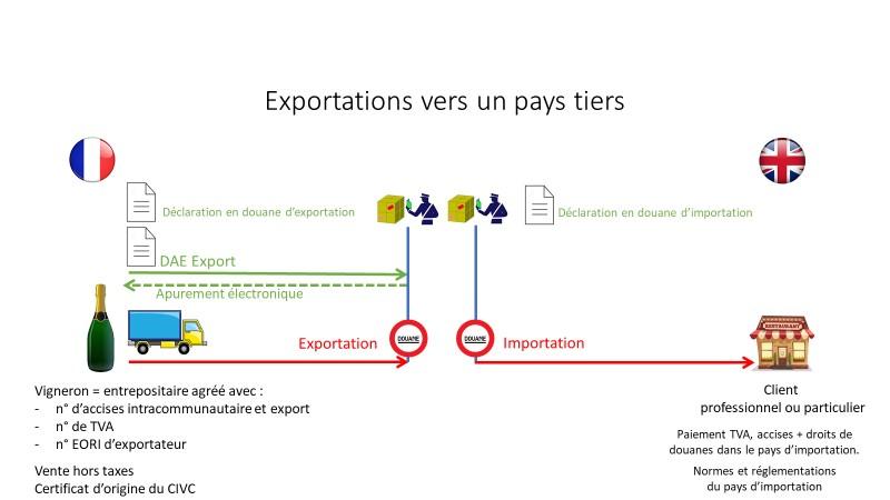 Volet 3 – Exporter vers un pays tiers
