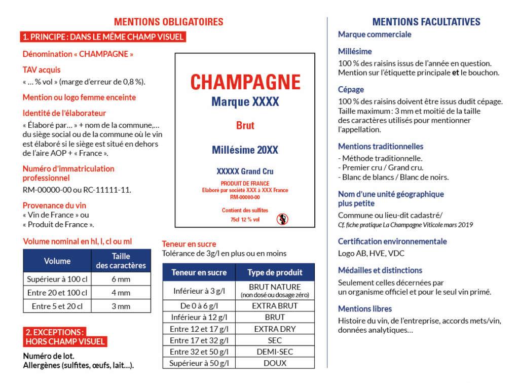 Focus sur l'étiquetage du champagne