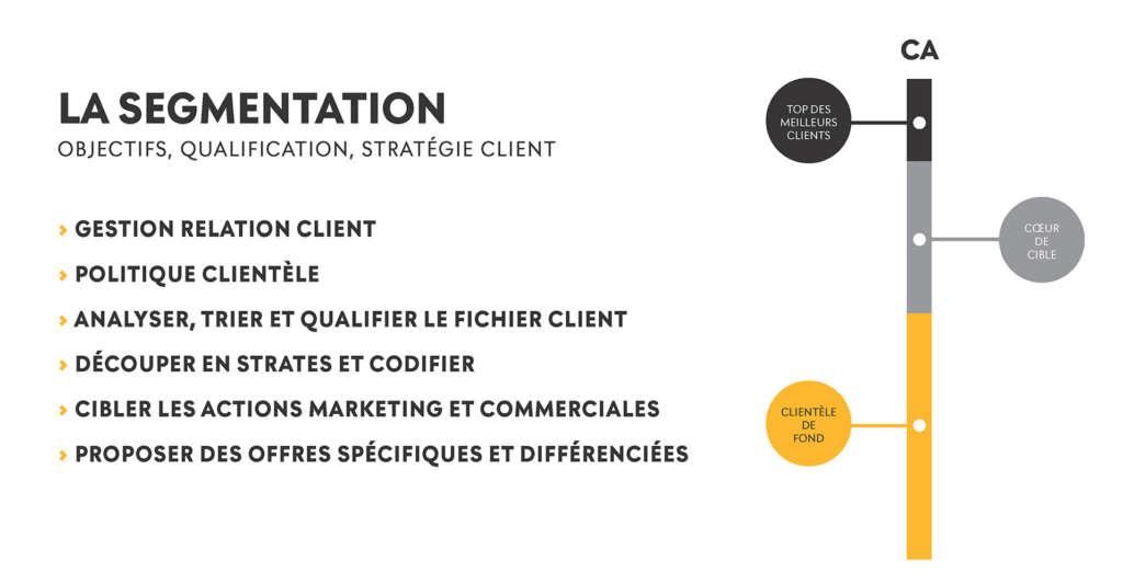 La segmentation, composante essentielle de votre relation clients